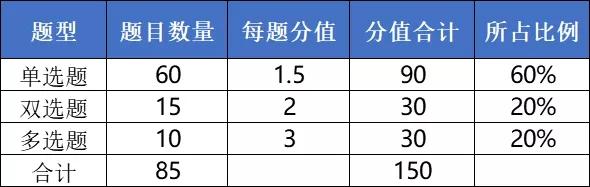 2021年天津专升本计算机考试题型解读与备考攻略